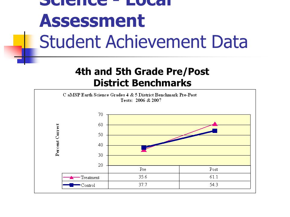 Science - Local Assessment Student Achievement Data 4th and 5th Grade Pre/Post District Benchmarks