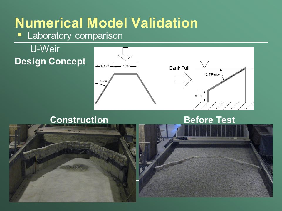 Numerical Model Validation  Laboratory comparison U-Weir Bank Full 2-7 Percent 0.8 ft 1/3 W 20-30 Design Concept ConstructionBefore Test