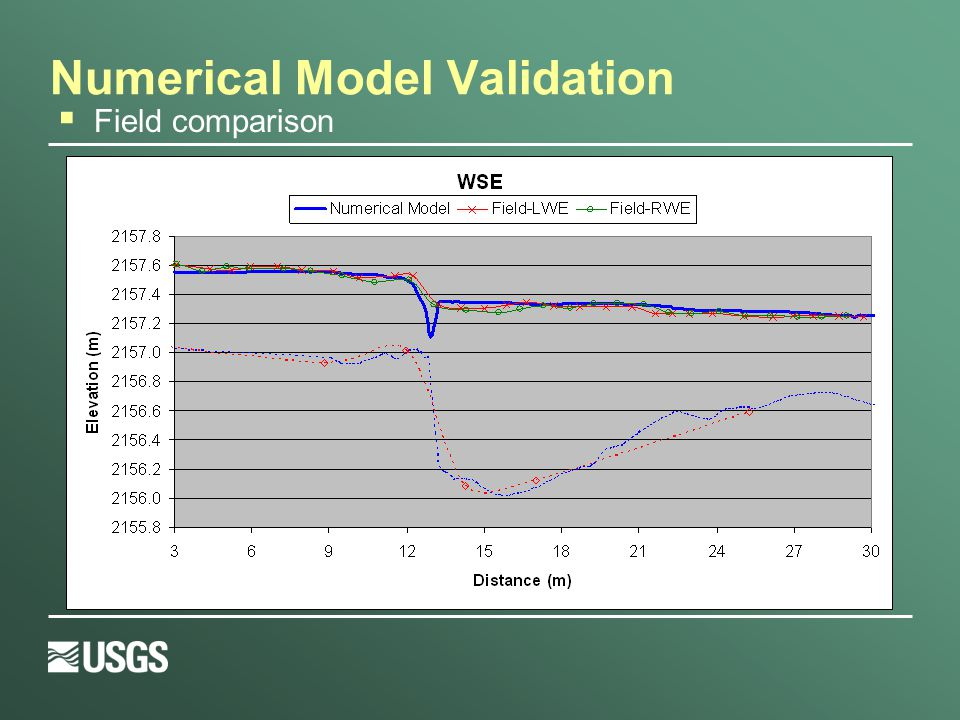 Numerical Model Validation  Field comparison