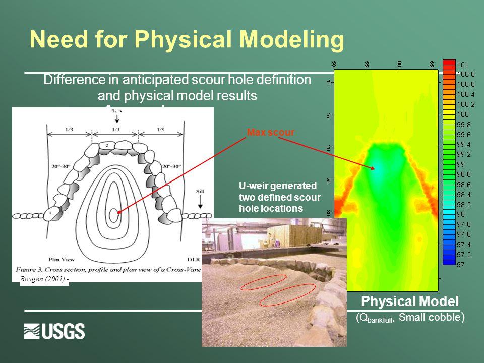 Numerical Model Validation  Laboratory comparison U-Weir Bank Full 2-7 Percent 0.8 ft 1/3 W 20-30 Design Concept ConstructionBefore Test