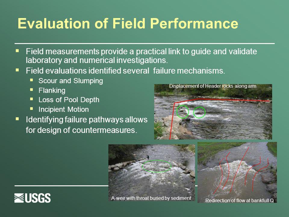 Numerical Model Validation  Laboratory comparison U-Weir Velocity Comparison