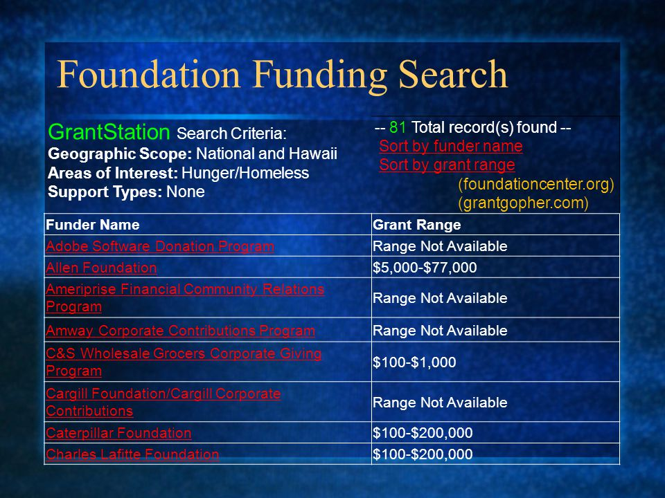 Foundation Funding Search GrantStation Search Criteria: Geographic Scope: National and Hawaii Areas of Interest: Hunger/Homeless Support Types: None -- 81 Total record(s) found -- Sort by funder name Sort by grant range (foundationcenter.org)Sort by funder nameSort by grant range (grantgopher.com) Funder NameGrant Range Adobe Software Donation ProgramRange Not Available Allen Foundation$5,000-$77,000 Ameriprise Financial Community Relations Program Range Not Available Amway Corporate Contributions ProgramRange Not Available C&S Wholesale Grocers Corporate Giving Program $100-$1,000 Cargill Foundation/Cargill Corporate Contributions Range Not Available Caterpillar Foundation$100-$200,000 Charles Lafitte Foundation$100-$200,000