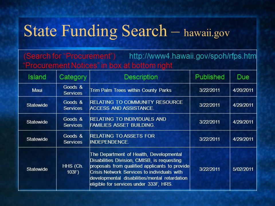 State Funding Search – hawaii.gov (Search for Procurement ) http://www4.hawaii.gov/spoh/rfps.htm Procurement Notices in box at bottom right IslandCategory DescriptionPublishedDue Maui Goods & Services Trim Palm Trees within County Parks3/22/20114/20/2011 Statewide Goods & Services RELATING TO COMMUNITY RESOURCE ACCESS AND ASSISTANCE.