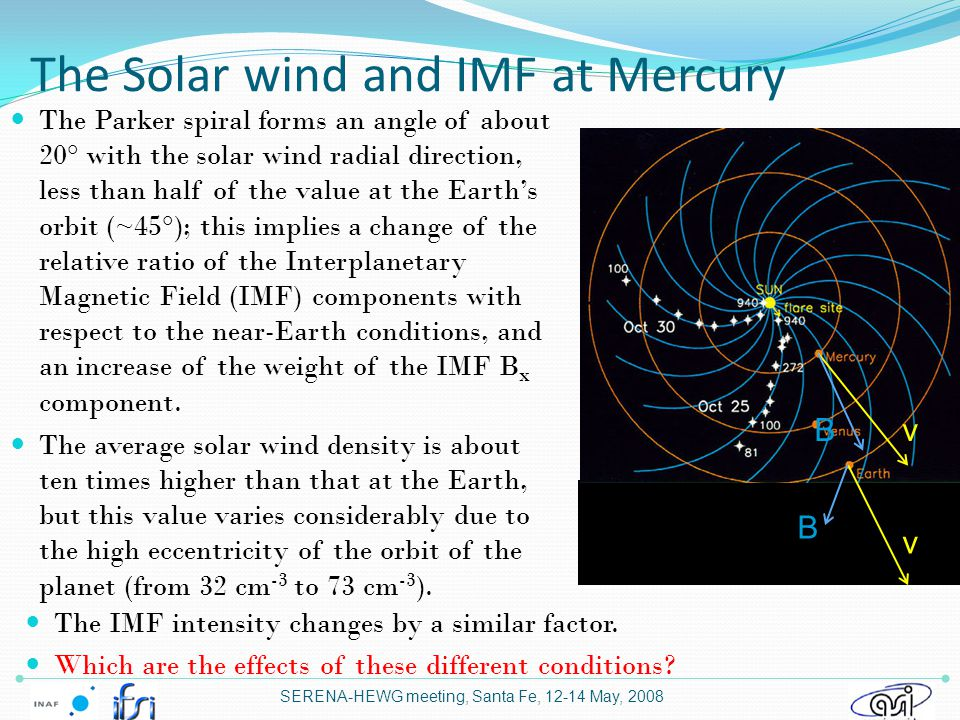 The Solar wind and IMF at Mercury SERENA-HEWG meeting, Santa Fe, 12-14 May, 2008 The Parker spiral forms an angle of about 20° with the solar wind radial direction, less than half of the value at the Earth's orbit (~45°); this implies a change of the relative ratio of the Interplanetary Magnetic Field (IMF) components with respect to the near-Earth conditions, and an increase of the weight of the IMF B x component.