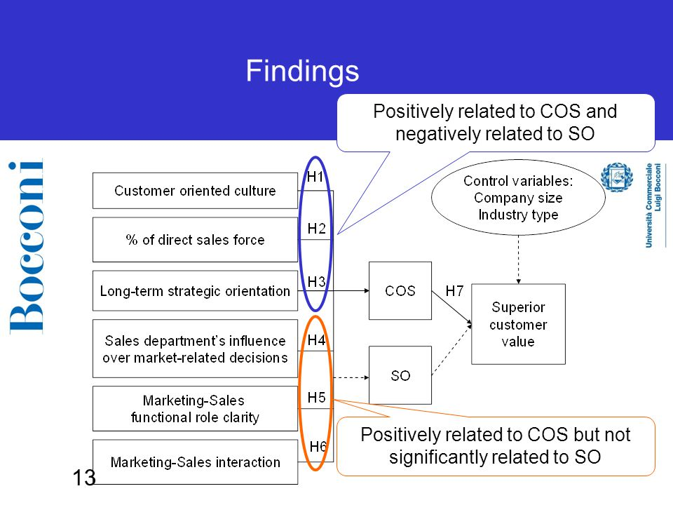 13 Findings Positively related to COS but not significantly related to SO Positively related to COS and negatively related to SO