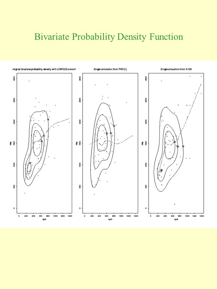Bivariate Probability Density Function