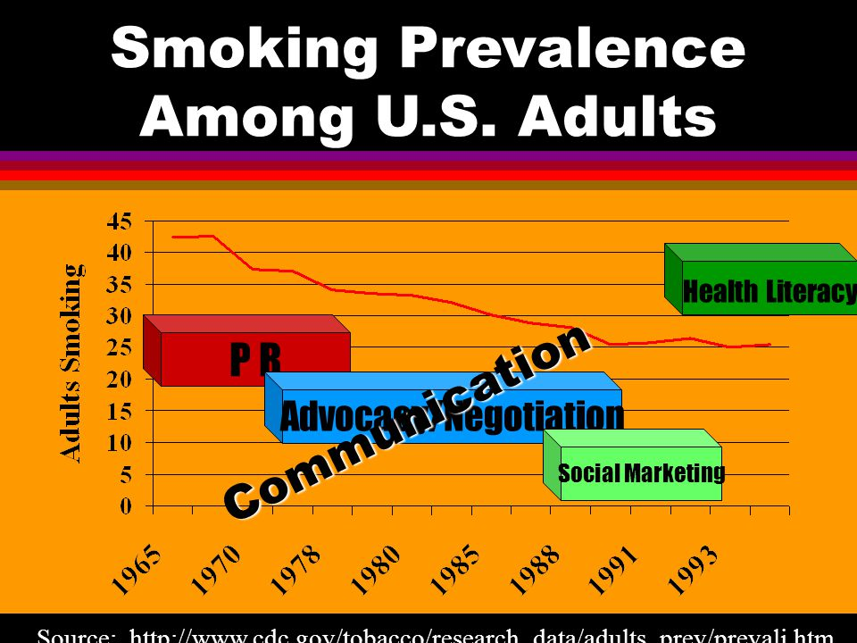 Source: http://www.cdc.gov/tobacco/research_data/adults_prev/prevali.htm Smoking Prevalence Among U.S. Adults P R Advocacy/Negotiation Social Marketin