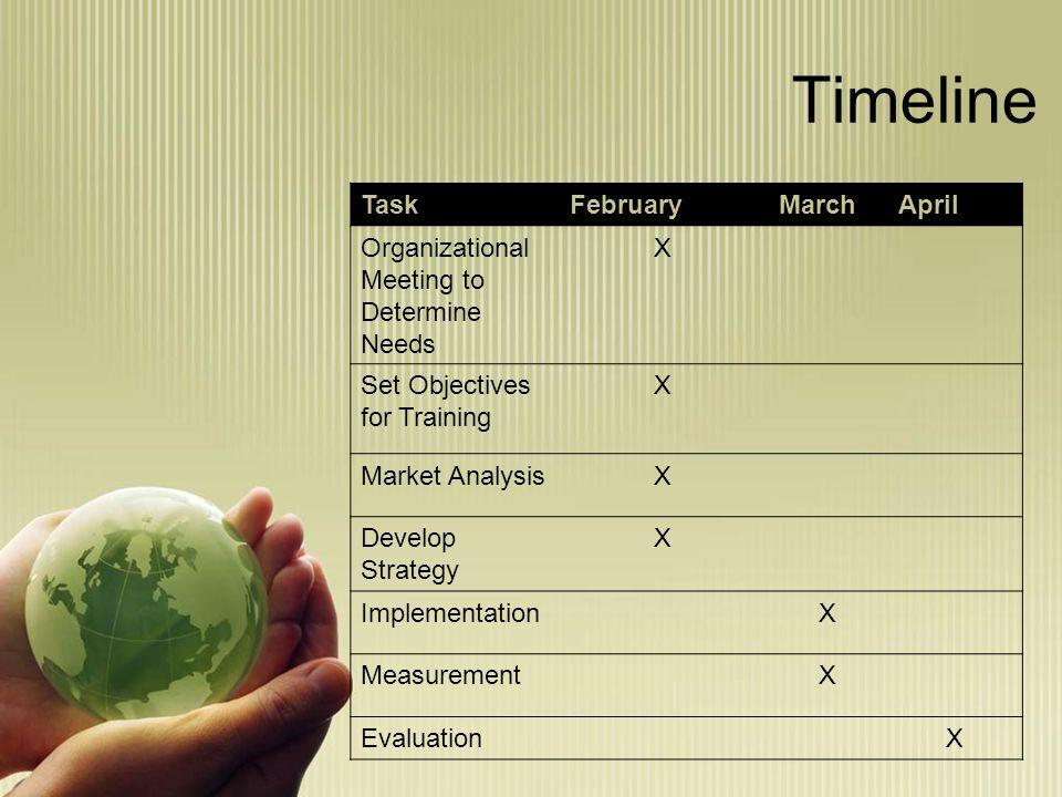 Timeline TaskFebruaryMarchApril Organizational Meeting to Determine Needs X Set Objectives for Training X Market AnalysisX Develop Strategy X ImplementationX MeasurementX EvaluationX