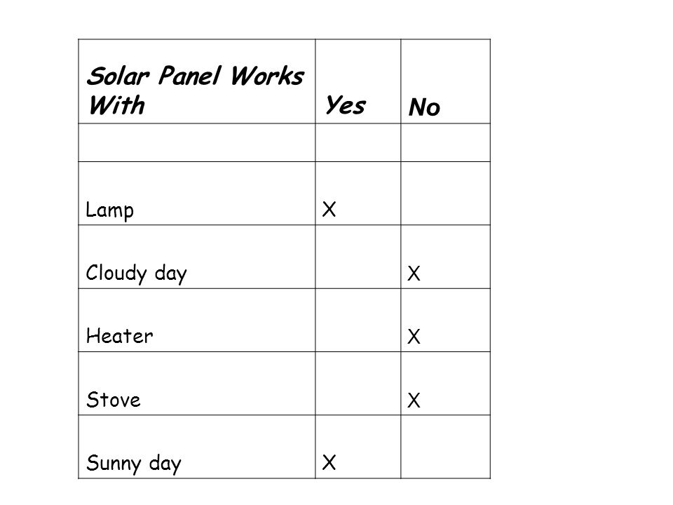 Solar Panel Works WithYes No LampX Cloudy day X Heater X Stove X Sunny dayX