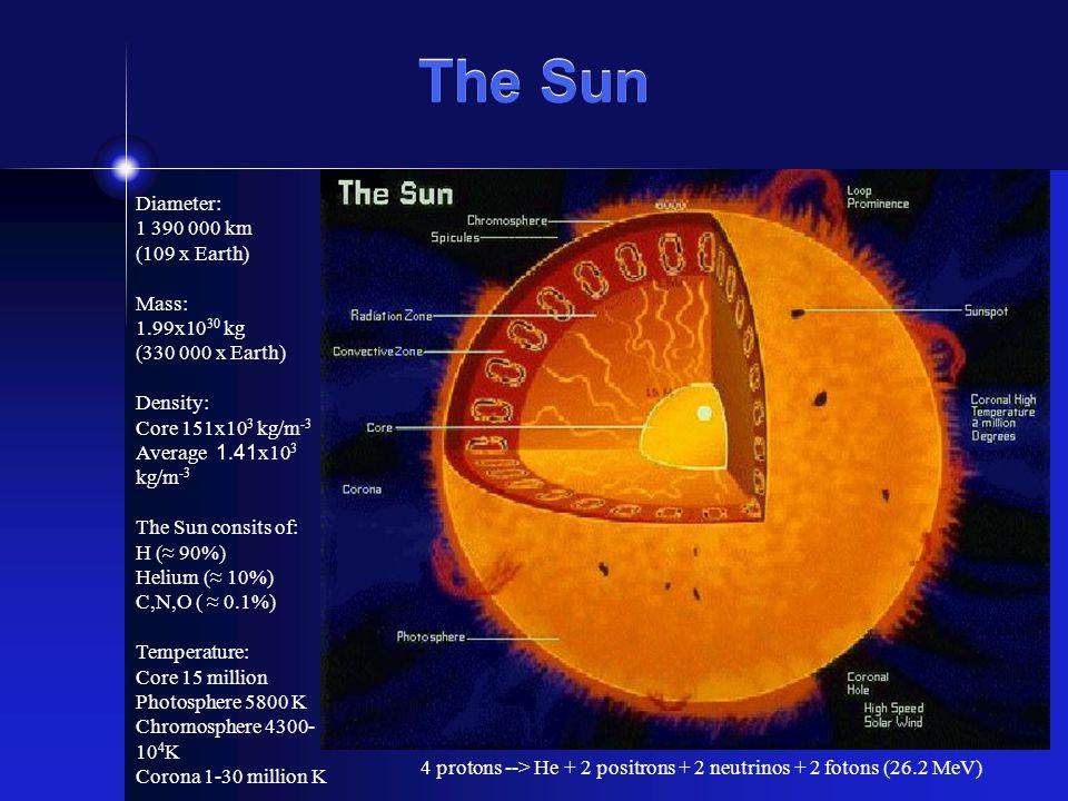 The Sun Diameter: 1 390 000 km (109 x Earth) Mass: 1.99x10 30 kg (330 000 x Earth) Density: Core 151x10 3 kg/m -3 Average 1.41 x10 3 kg/m -3 The Sun consits of: H (≈ 90%) Helium (≈ 10%) C,N,O ( ≈ 0.1%) Temperature: Core 15 million Photosphere 5800 K Chromosphere 4300- 10 4 K Corona 1-30 million K 4 protons --> He + 2 positrons + 2 neutrinos + 2 fotons (26.2 MeV)