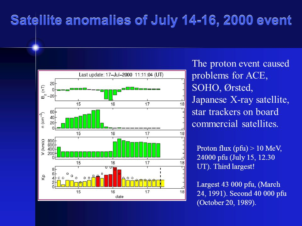 Satellite anomalies of July 14-16, 2000 event The proton event caused problems for ACE, SOHO, Ørsted, Japanese X-ray satellite, star trackers on board commercial satellites.