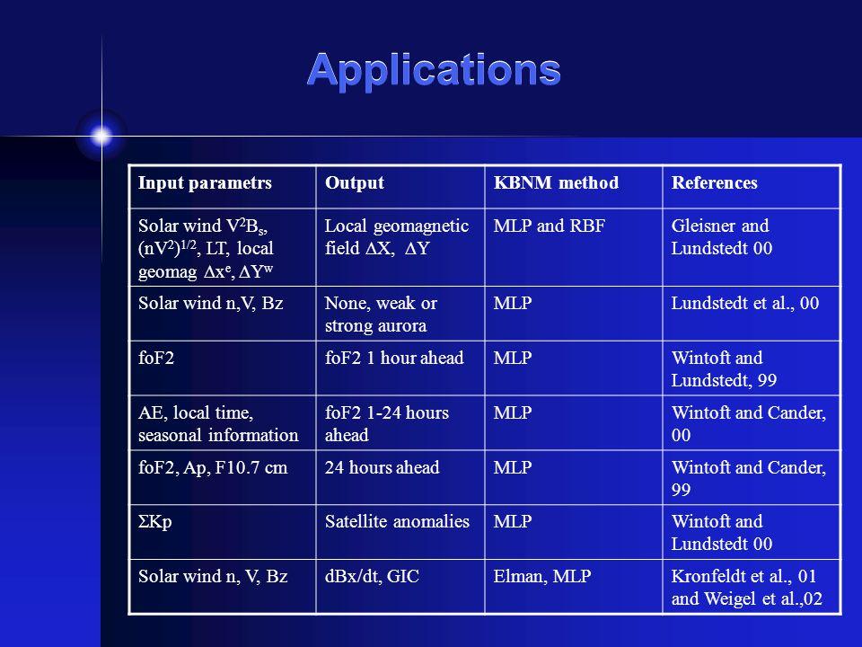 Applications Input parametrsOutputKBNM methodReferences Solar wind V 2 B s, (nV 2 ) 1/2, LT, local geomag  x e,  Y w Local geomagnetic field  X,  Y MLP and RBFGleisner and Lundstedt 00 Solar wind n,V, BzNone, weak or strong aurora MLPLundstedt et al., 00 foF2foF2 1 hour aheadMLPWintoft and Lundstedt, 99 AE, local time, seasonal information foF2 1-24 hours ahead MLPWintoft and Cander, 00 foF2, Ap, F10.7 cm24 hours aheadMLPWintoft and Cander, 99  Kp Satellite anomaliesMLPWintoft and Lundstedt 00 Solar wind n, V, BzdBx/dt, GICElman, MLPKronfeldt et al., 01 and Weigel et al.,02