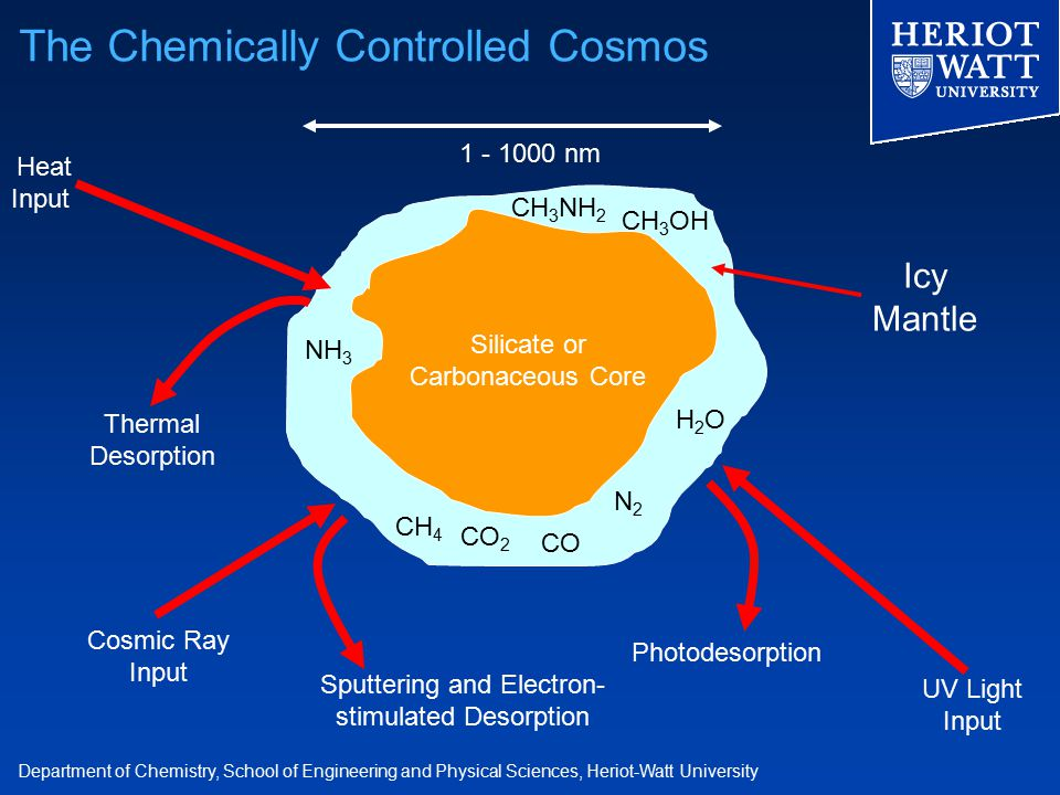 Department of Chemistry, School of Engineering and Physical Sciences, Heriot-Watt University The Chemically Controlled Cosmos CH 4 Icy Mantle Silicate or Carbonaceous Core 1 - 1000 nm CO N2N2 H2OH2O NH 3 Heat Input Thermal Desorption UV Light Input Photodesorption Cosmic Ray Input Sputtering and Electron- stimulated Desorption CH 3 OH CO 2 CH 3 NH 2