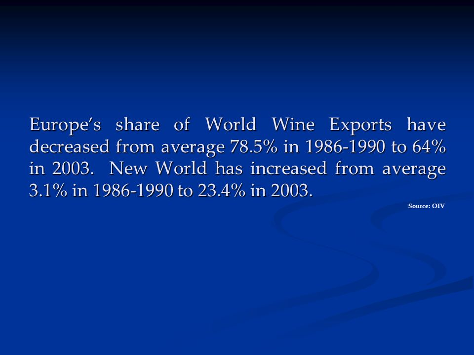 Europe's share of World Wine Exports have decreased from average 78.5% in 1986-1990 to 64% in 2003.