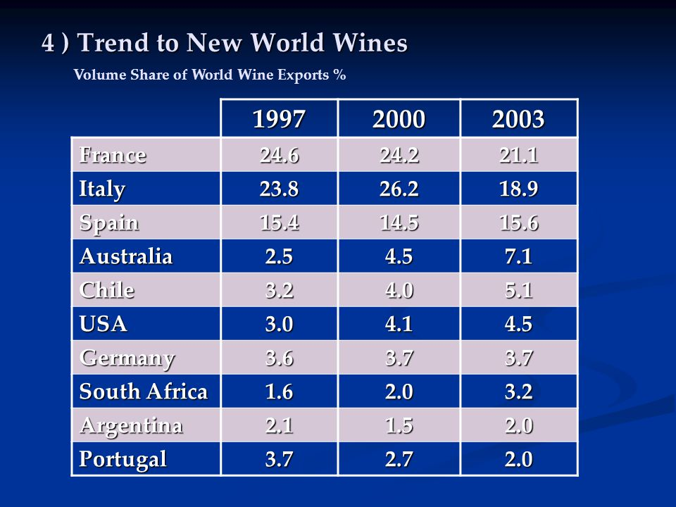 4 ) Trend to New World Wines 199720002003 France24.624.221.1 Italy23.826.218.9 Spain15.414.515.6 Australia2.54.57.1 Chile3.24.05.1 USA3.04.14.5 Germany3.63.73.7 South Africa 1.62.03.2 Argentina2.11.52.0 Portugal3.72.72.0 Volume Share of World Wine Exports %