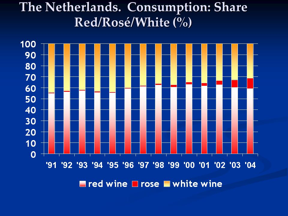 The Netherlands. Consumption: Share Red/Rosé/White (%)