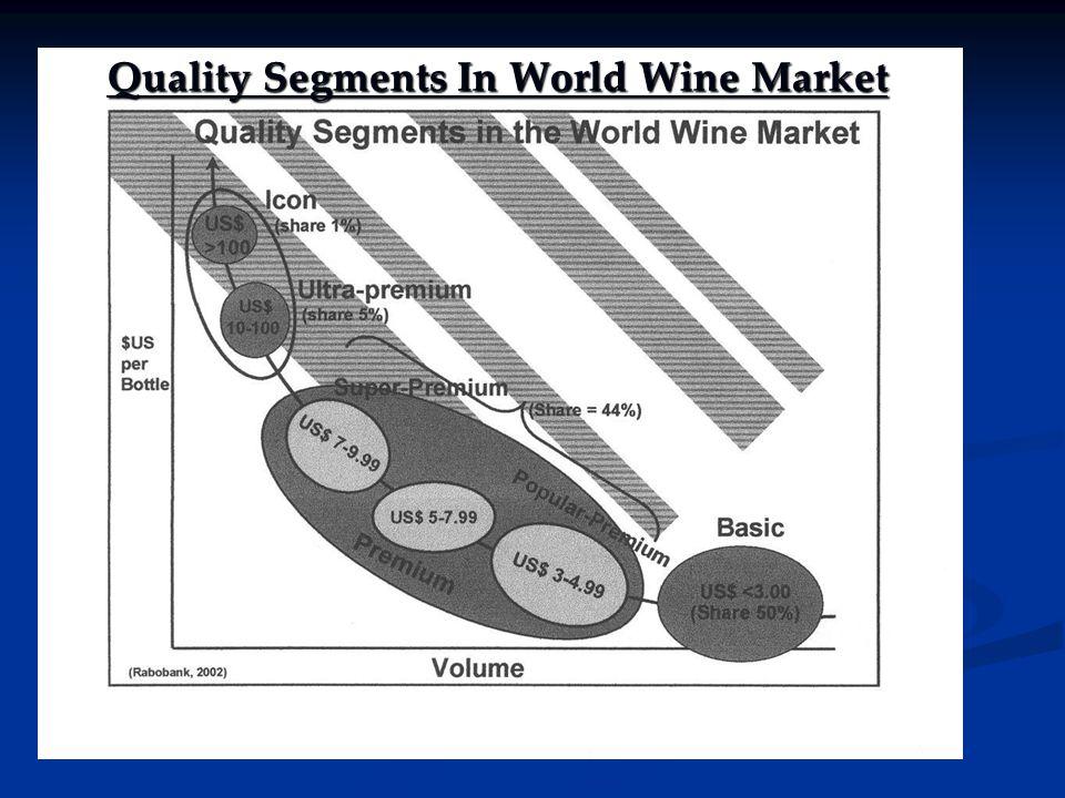 Quality Segments In World Wine Market