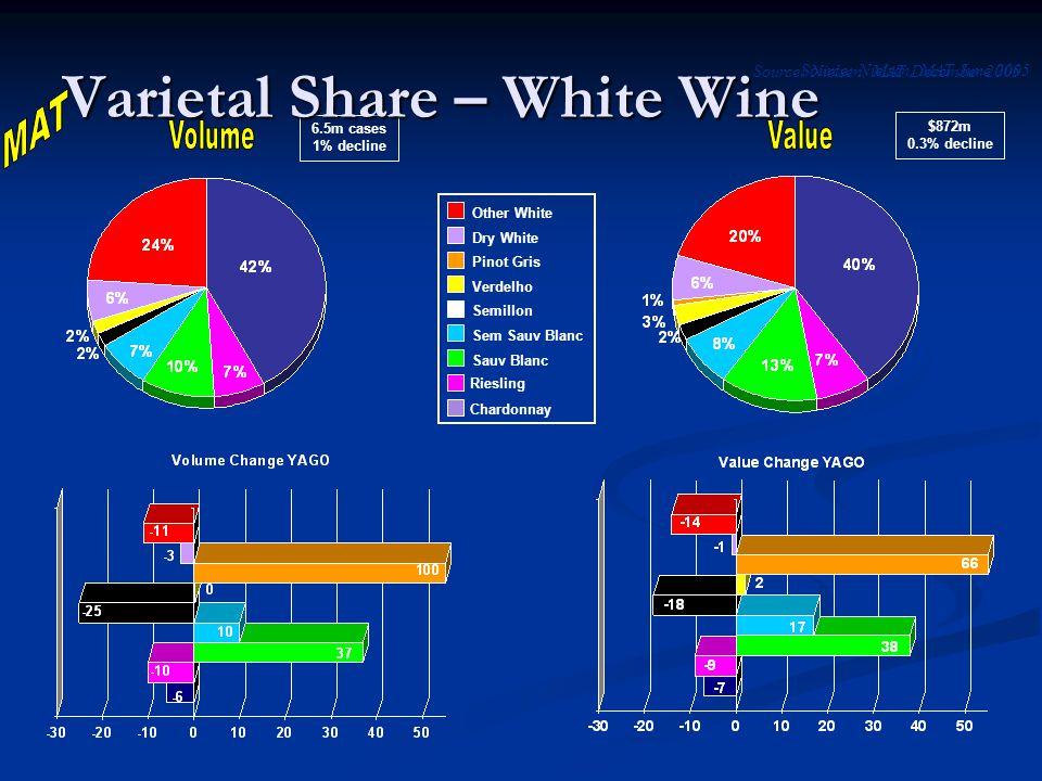 Source: Nielsen, MAT June 2005 Chardonnay Riesling Sauv Blanc Sem Sauv Blanc Semillon Verdelho Dry White Other White 6.5m cases 1% decline $872m 0.3% decline Varietal Share – White Wine Source: Nielsen, MAT December 2005 Pinot Gris