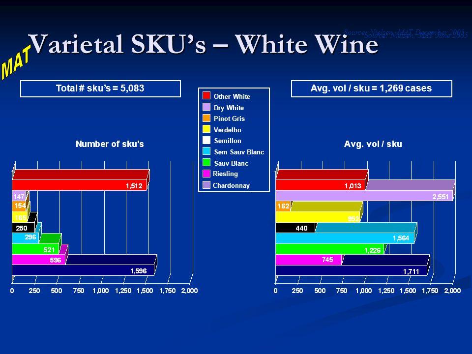 Total # sku's = 5,083Avg.
