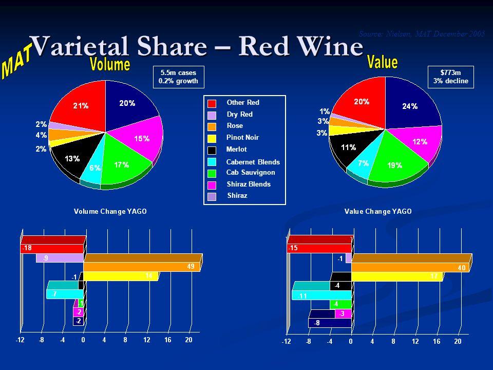 Shiraz Shiraz Blends Cab Sauvignon Cabernet Blends Merlot Pinot Noir Dry Red Other Red Varietal Share – Red Wine 5.5m cases 0.2% growth $773m 3% decline Source: Nielsen, MAT December 2005 Rose