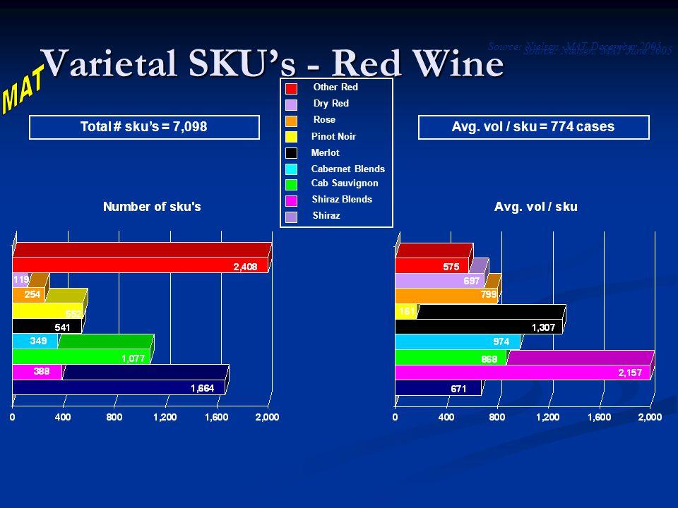 Total # sku's = 7,098Avg.