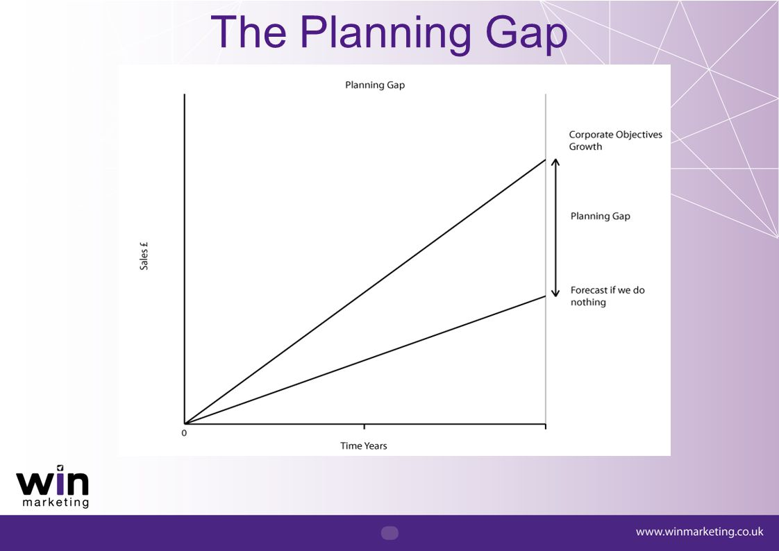 Planning gap Say £100k How could this be achieved –10 orders of £10k –100 orders of £1k each What do I need to achieve 10 orders.