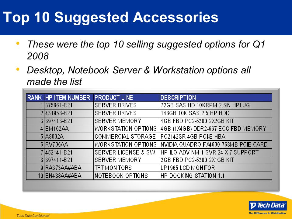 Tech Data Confidential Top 10 Suggested Accessories These were the top 10 selling suggested options for Q1 2008 Desktop, Notebook Server & Workstation
