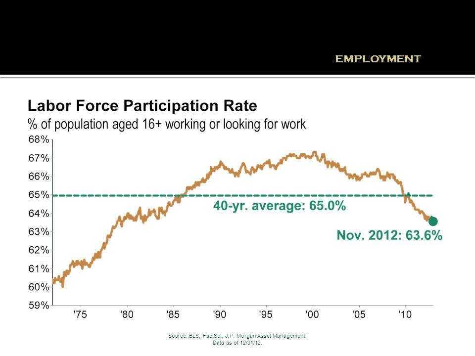 EMPLOYMENT Source: BLS, FactSet, J.P. Morgan Asset Management. Data as of 12/31/12.