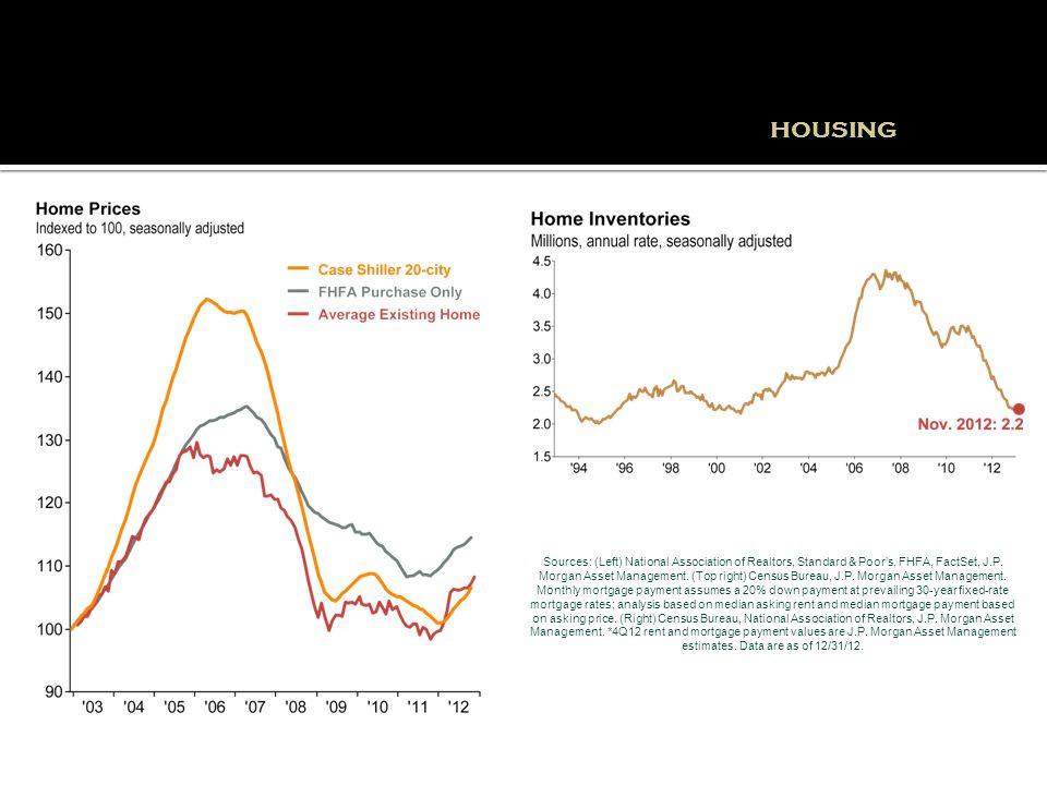 HOUSING Sources: (Left) National Association of Realtors, Standard & Poor's, FHFA, FactSet, J.P.