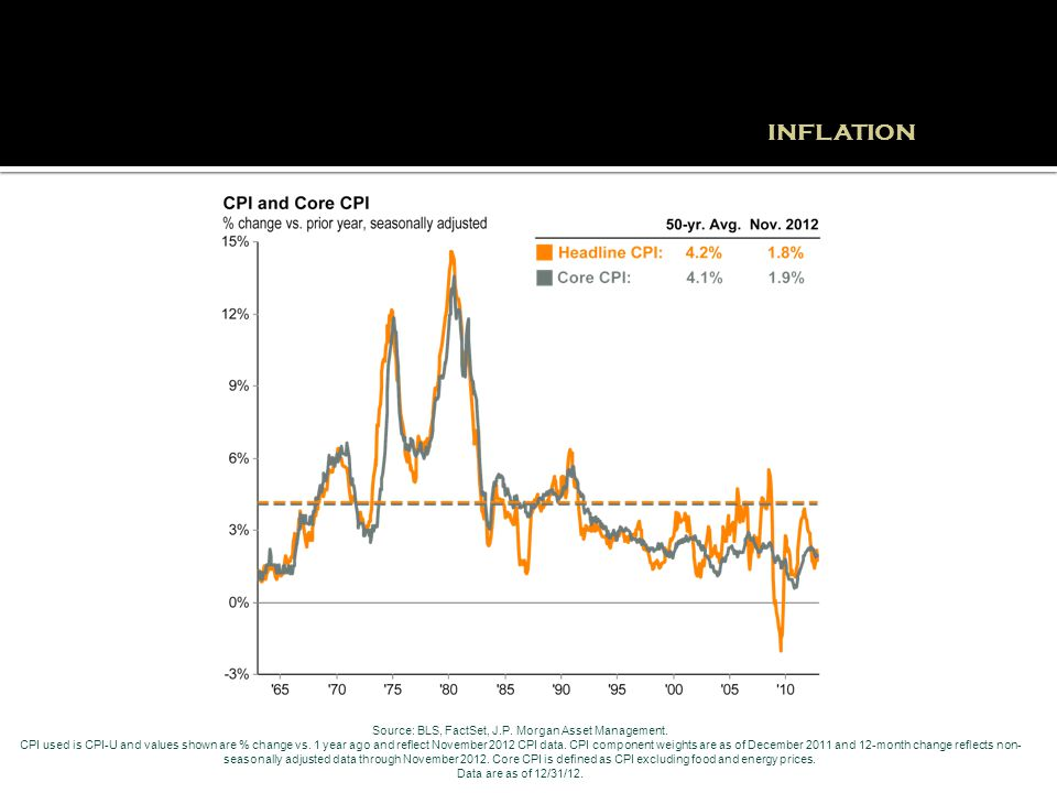 INFLATION Source: BLS, FactSet, J.P. Morgan Asset Management. CPI used is CPI-U and values shown are % change vs. 1 year ago and reflect November 2012