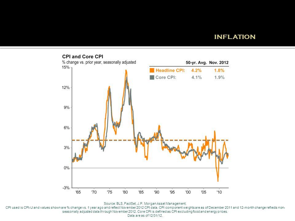 INFLATION Source: BLS, FactSet, J.P. Morgan Asset Management.