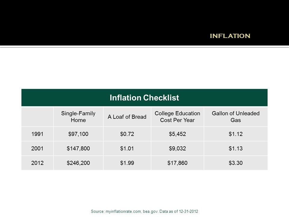 Source: myinflationrate.com, bea.gov. Data as of 12-31-2012 INFLATION