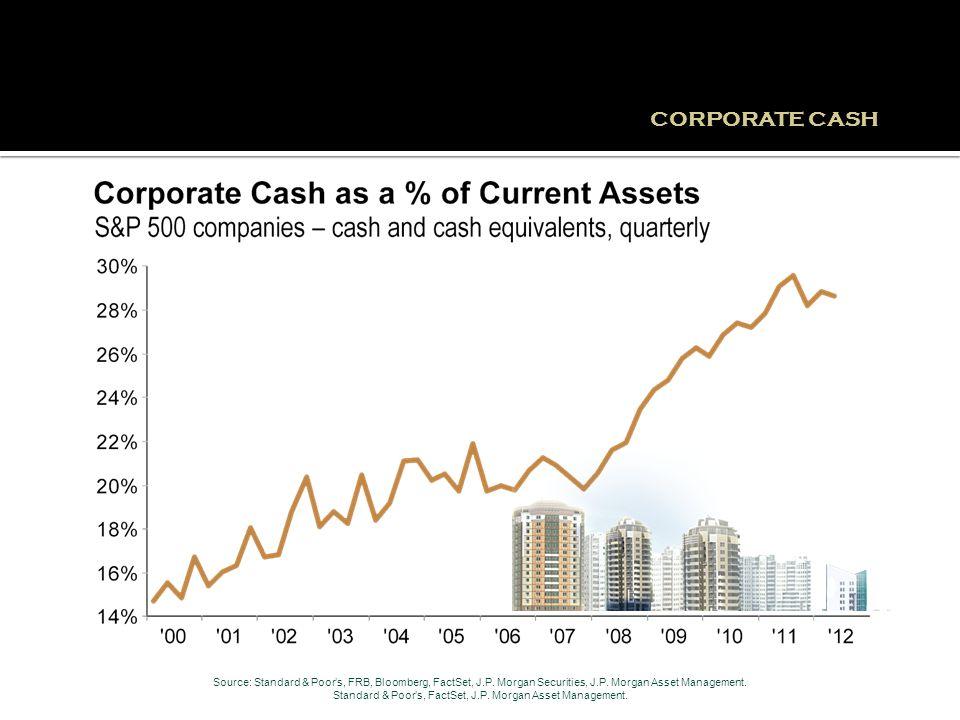 CORPORATE CASH Source: Standard & Poor's, FRB, Bloomberg, FactSet, J.P.
