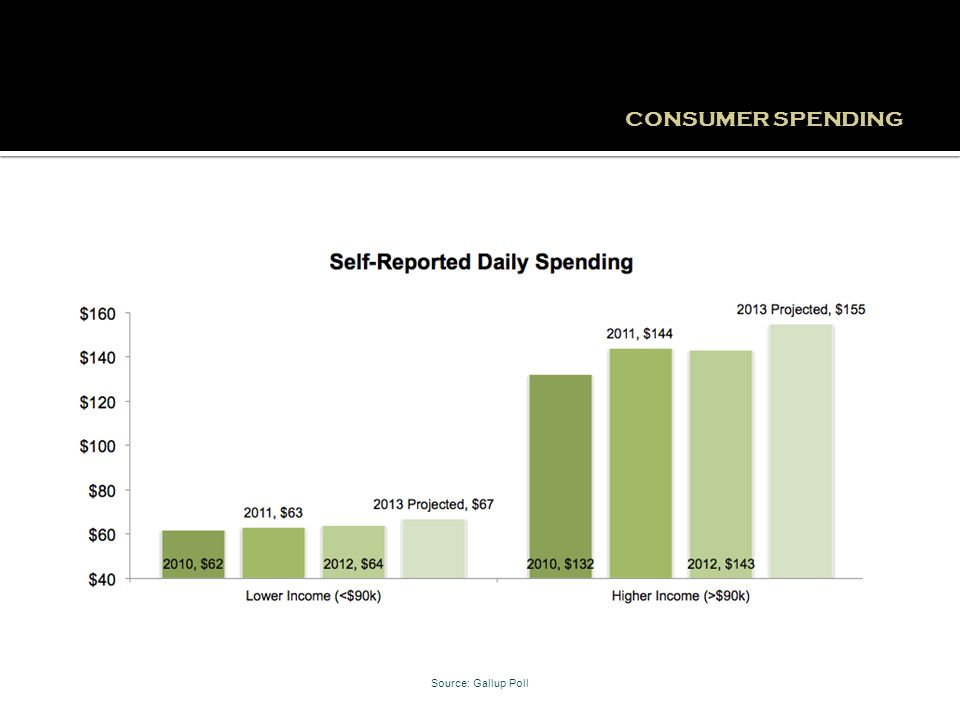 CONSUMER SPENDING Source: Gallup Poll