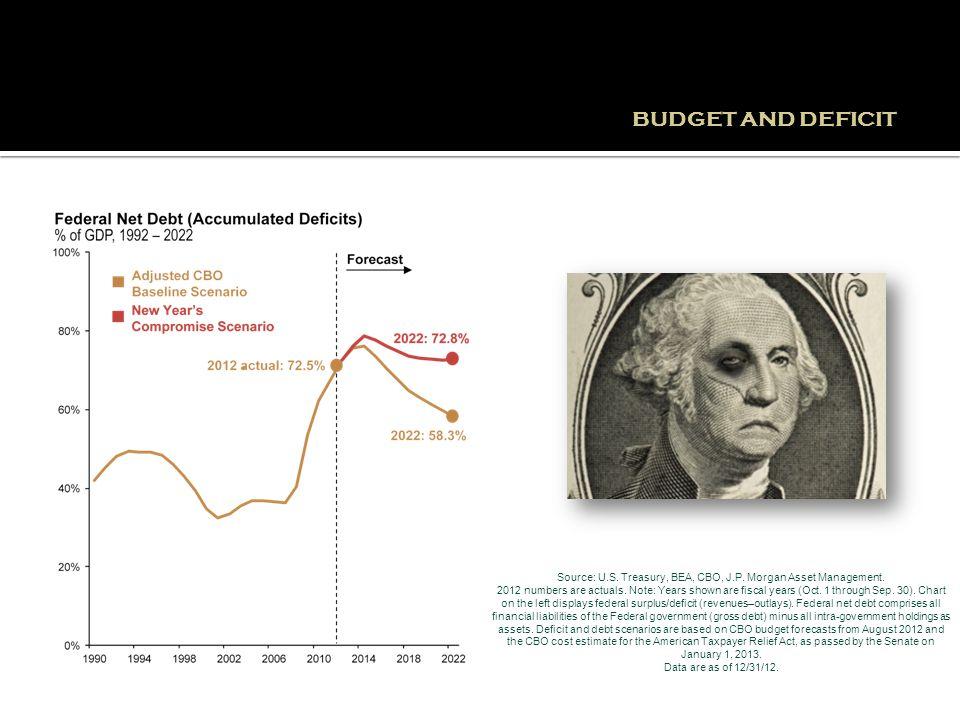 Source: U.S. Treasury, BEA, CBO, J.P. Morgan Asset Management.