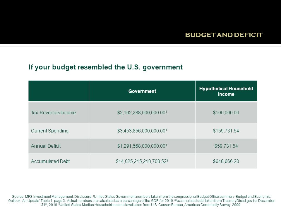 If your budget resembled the U.S. government Government Hypothetical Household Income Tax Revenue/Income$2,162,288,000,000.00 1 $100,000.00 Current Sp