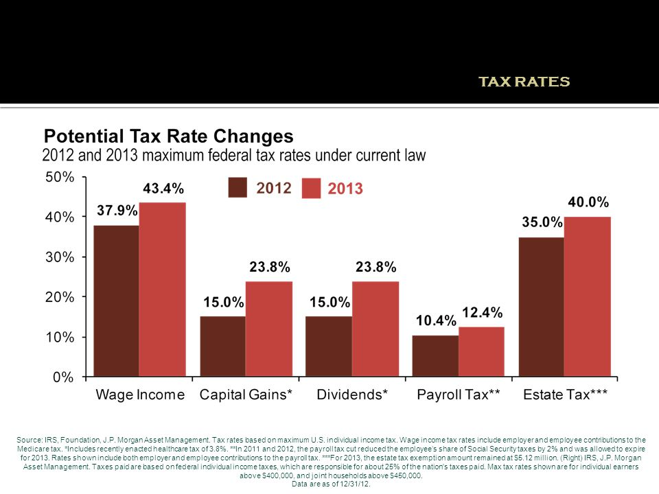 Source: IRS, Foundation, J.P. Morgan Asset Management. Tax rates based on maximum U.S. individual income tax. Wage income tax rates include employer a