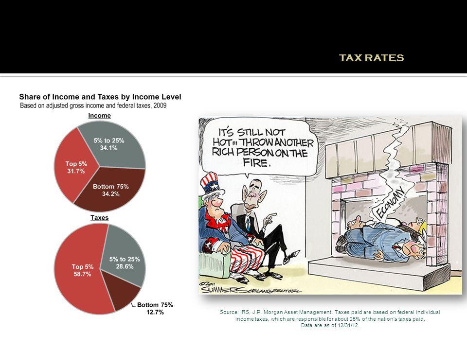 Source: IRS, J.P. Morgan Asset Management.