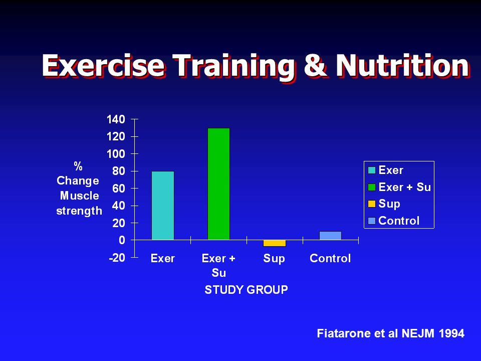 Exercise Training & Nutrition Fiatarone et al NEJM 1994