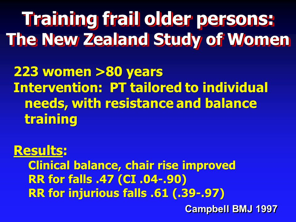 Campbell BMJ 1997 Training frail older persons: The New Zealand Study of Women 223 women >80 years Intervention: PT tailored to individual needs, with resistance and balance training Results: Clinical balance, chair rise improved RR for falls.47 (CI.04-.90) RR for injurious falls.61 (.39-.97)