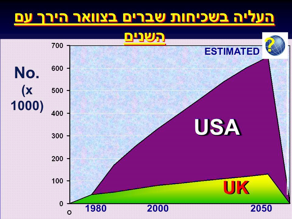 No. (x 1000) USAUSA UK ? 198020002050 ESTIMATED העליה בשכיחות שברים בצוואר הירך עם השנים