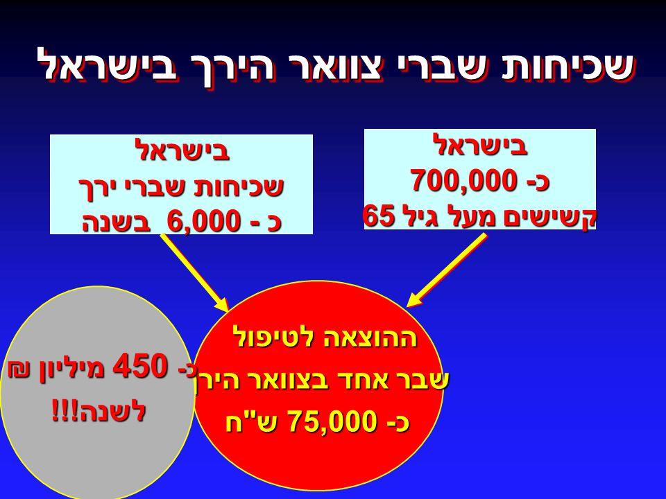 שכיחות שברי צוואר הירך בישראל בישראל כ- 700,000 כ- 700,000 קשישים מעל גיל 65 בישראל שכיחות שברי ירך כ - 6,000 בשנה ההוצאה לטיפול שבר אחד בצוואר הירך כ- 75,000 ש ח כ- 450 מיליון ₪ לשנה!!!