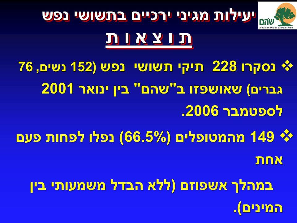  נסקרו 228 תיקי תשושי נפש (152 נשים, 76 גברים ) שאושפזו ב שהם בין ינואר 2001 לספטמבר 2006.