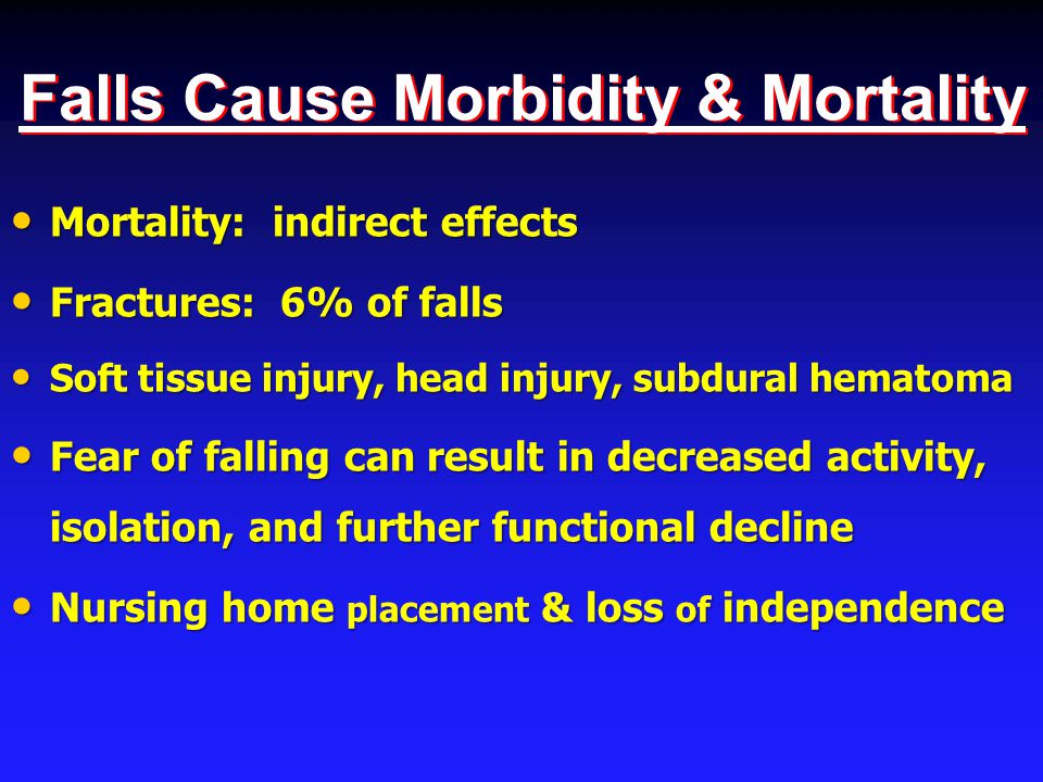 Falls Cause Morbidity & Mortality Mortality: indirect effects Mortality: indirect effects Fractures: 6% of falls Fractures: 6% of falls Soft tissue injury, head injury, subdural hematoma Soft tissue injury, head injury, subdural hematoma Fear of falling can result in decreased activity, isolation, and further functional decline Fear of falling can result in decreased activity, isolation, and further functional decline Nursing home placement & loss of independence Nursing home placement & loss of independence