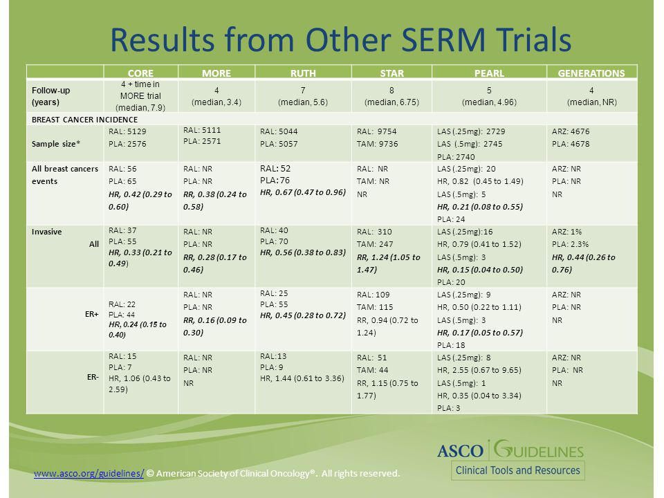 Results from Other SERM Trials COREMORERUTHSTARPEARLGENERATIONS Follow-up (years) 4 + time in MORE trial (median, 7.9) 4 (median, 3.4) 7 (median, 5.6) 8 (median, 6.75) 5 (median, 4.96) 4 (median, NR) BREAST CANCER INCIDENCE Sample size* RAL: 5129 PLA: 2576 RAL: 5111 PLA: 2571 RAL: 5044 PLA: 5057 RAL: 9754 TAM: 9736 LAS (.25mg): 2729 LAS (.5mg): 2745 PLA: 2740 ARZ: 4676 PLA: 4678 All breast cancers events RAL: 56 PLA: 65 HR, 0.42 (0.29 to 0.60) RAL: NR PLA: NR RR, 0.38 (0.24 to 0.58) RAL: 52 PLA: 76 HR, 0.67 (0.47 to 0.96) RAL: NR TAM: NR NR LAS (.25mg): 20 HR, 0.82 (0.45 to 1.49) LAS (.5mg): 5 HR, 0.21 (0.08 to 0.55) PLA: 24 ARZ: NR PLA: NR NR Invasive All RAL: 37 PLA: 55 HR, 0.33 (0.21 to 0.49) RAL: NR PLA: NR RR, 0.28 (0.17 to 0.46) RAL: 40 PLA: 70 HR, 0.56 (0.38 to 0.83) RAL: 310 TAM: 247 RR, 1.24 (1.05 to 1.47) LAS (.25mg):16 HR, 0.79 (0.41 to 1.52) LAS (.5mg): 3 HR, 0.15 (0.04 to 0.50) PLA: 20 ARZ: 1% PLA: 2.3% HR, 0.44 (0.26 to 0.76) ER+ RAL: 22 PLA: 44 HR, 0.24 (0.15 to 0.40) RAL: NR PLA: NR RR, 0.16 (0.09 to 0.30) RAL: 25 PLA: 55 HR, 0.45 (0.28 to 0.72) RAL: 109 TAM: 115 RR, 0.94 (0.72 to 1.24) LAS (.25mg): 9 HR, 0.50 (0.22 to 1.11) LAS (.5mg): 3 HR, 0.17 (0.05 to 0.57) PLA: 18 ARZ: NR PLA: NR NR ER- RAL: 15 PLA: 7 HR, 1.06 (0.43 to 2.59) RAL: NR PLA: NR NR RAL:13 PLA: 9 HR, 1.44 (0.61 to 3.36) RAL: 51 TAM: 44 RR, 1.15 (0.75 to 1.77) LAS (.25mg): 8 HR, 2.55 (0.67 to 9.65) LAS (.5mg): 1 HR, 0.35 (0.04 to 3.34) PLA: 3 ARZ: NR PLA: NR NR www.asco.org/guidelines/www.asco.org/guidelines/ © American Society of Clinical Oncology®.