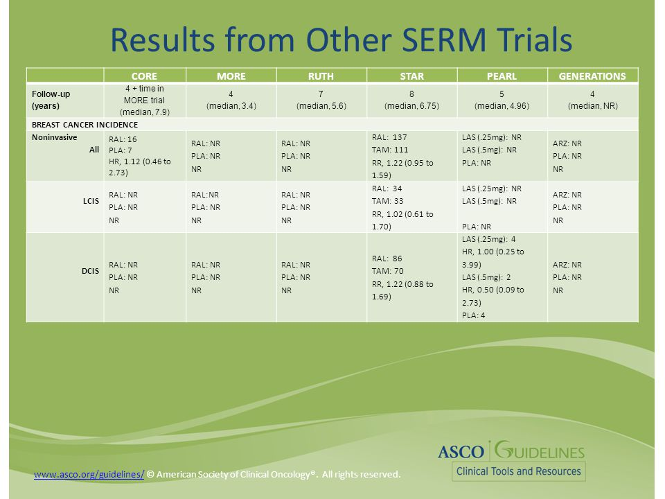 Results from Other SERM Trials COREMORERUTHSTARPEARLGENERATIONS Follow-up (years) 4 + time in MORE trial (median, 7.9) 4 (median, 3.4) 7 (median, 5.6) 8 (median, 6.75) 5 (median, 4.96) 4 (median, NR) BREAST CANCER INCIDENCE Noninvasive All RAL: 16 PLA: 7 HR, 1.12 (0.46 to 2.73) RAL: NR PLA: NR NR RAL: NR PLA: NR NR RAL: 137 TAM: 111 RR, 1.22 (0.95 to 1.59) LAS (.25mg): NR LAS (.5mg): NR PLA: NR ARZ: NR PLA: NR NR LCIS RAL: NR PLA: NR NR RAL:NR PLA: NR NR RAL: NR PLA: NR NR RAL: 34 TAM: 33 RR, 1.02 (0.61 to 1.70) LAS (.25mg): NR LAS (.5mg): NR PLA: NR ARZ: NR PLA: NR NR DCIS RAL: NR PLA: NR NR RAL: NR PLA: NR NR RAL: NR PLA: NR NR RAL: 86 TAM: 70 RR, 1.22 (0.88 to 1.69) LAS (.25mg): 4 HR, 1.00 (0.25 to 3.99) LAS (.5mg): 2 HR, 0.50 (0.09 to 2.73) PLA: 4 ARZ: NR PLA: NR NR www.asco.org/guidelines/www.asco.org/guidelines/ © American Society of Clinical Oncology®.