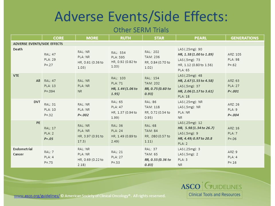 Adverse Events/Side Effects: Other SERM Trials COREMORERUTHSTARPEARLGENERATIONS ADVERSE EVENTS/SIDE EFFECTS Death RAL: 47 PLA: 29 P=.27 RAL: NR PLA: N