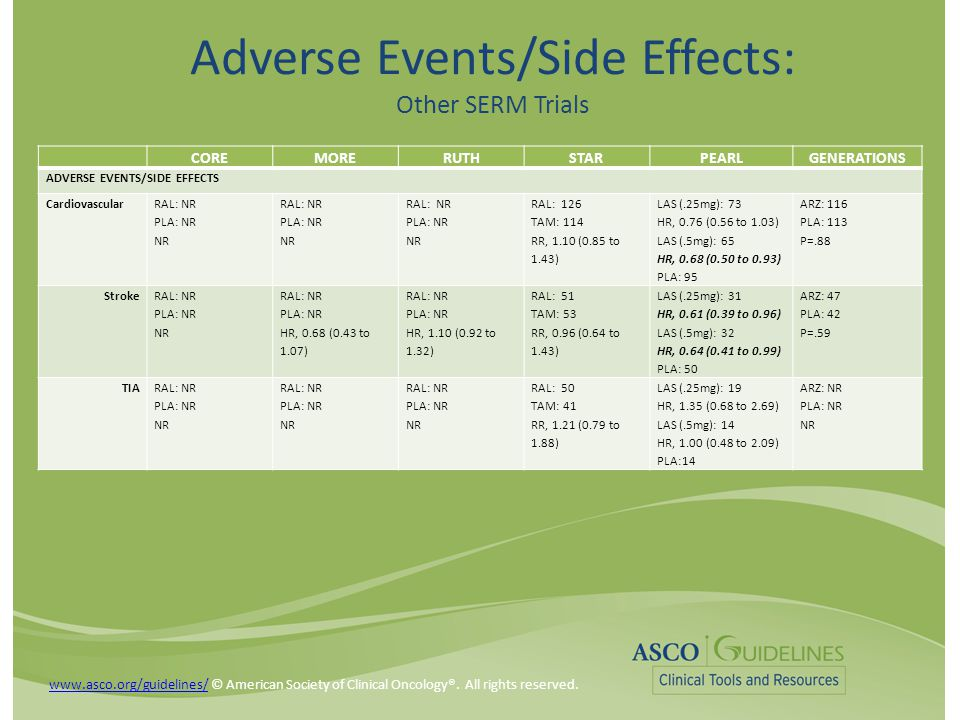 Adverse Events/Side Effects: Other SERM Trials COREMORERUTHSTARPEARLGENERATIONS ADVERSE EVENTS/SIDE EFFECTS Cardiovascular RAL: NR PLA: NR NR RAL: NR