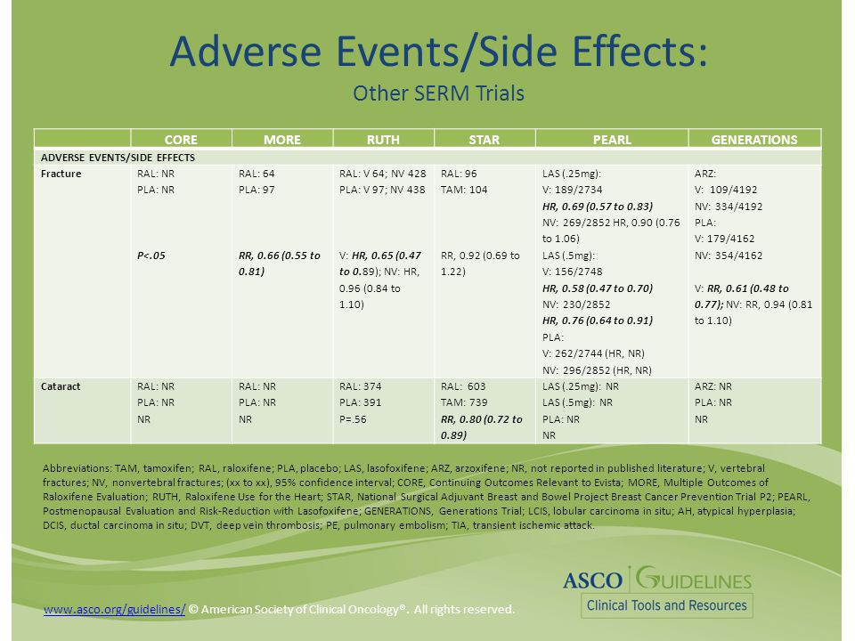 Adverse Events/Side Effects: Other SERM Trials COREMORERUTHSTARPEARLGENERATIONS ADVERSE EVENTS/SIDE EFFECTS Fracture RAL: NR PLA: NR P<.05 RAL: 64 PLA