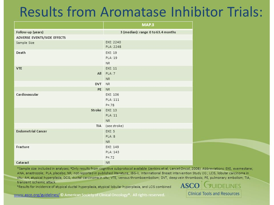 Results from Aromatase Inhibitor Trials: MAP.3 Follow-up (years)3 (median): range 0 to 63.4 months ADVERSE EVENTS/SIDE EFFECTS Sample Size EXE: 2240 PLA: 2248 Death EXE: 19 PLA: 19 NR VTE All EXE: 11 PLA: 7 NR DVTNR PENR Cardiovascular EXE: 106 PLA: 111 P=.78 Stroke EXE: 13 PLA: 11 NR TIA(see stroke) Endometrial Cancer EXE: 5 PLA: 8 NR Fracture EXE: 149 PLA: 143 P=.72 CataractNR *Sample size included in analyses; a Only results from cognitive subprotocol available (Jenkins et al, Lancet Oncol, 2008).